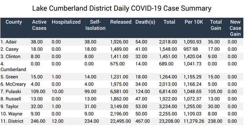 LCADD cases by county